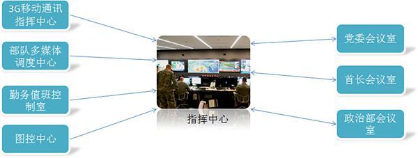 部队人防作战智慧解决方案