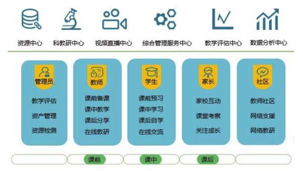 智慧教育云资源管理平台