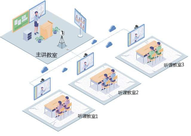 同步课堂互动录播系统,城乡共享